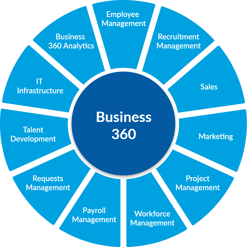 Business 360 Highlights