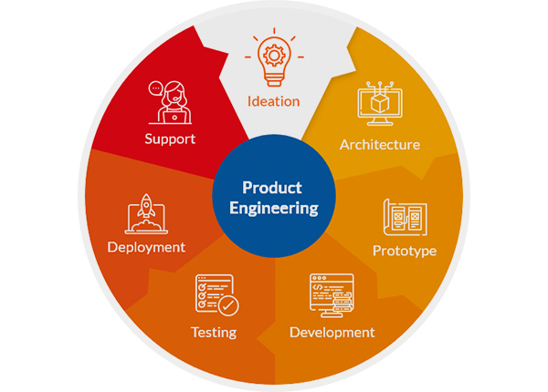 Product Engineering Services